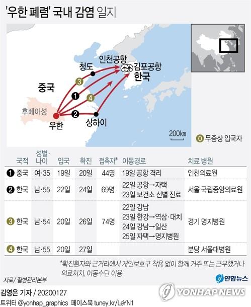 우한 폐렴 네번째 환자는 55세 한국남성…우한 방문 후 귀국(종합2보)