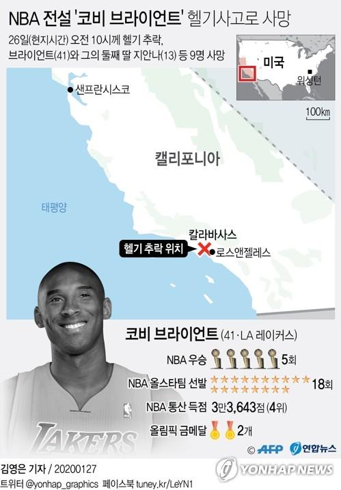 NBA 전설 코비 브라이언트, 헬기사고로 사망…각계 애도물결(종합3보)