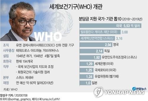 미, 코로나19 대응 불만 WHO 탈퇴 공식통보…1년뒤 탈퇴 완료(종합2보)