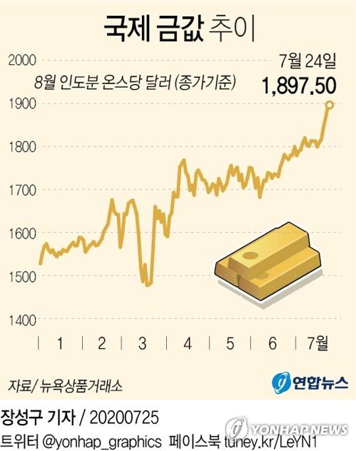 안전자산 금, 미중갈등 속 사상최고가…온스당 2천달러 전망도(종합)