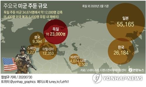 미, 주독미군 3분의 1 감축…1만2천명 유럽 재배치·본국 귀환(종합2보)