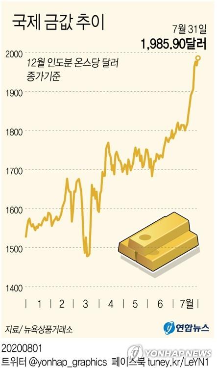 국제금값, 이틀만에 다시 최고가 경신…7월 10.3%↑