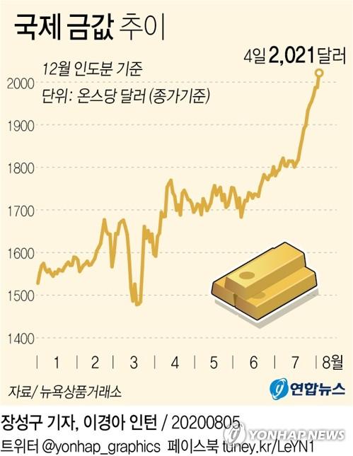 국제금값, 사상 첫 온스당 2천달러 돌파