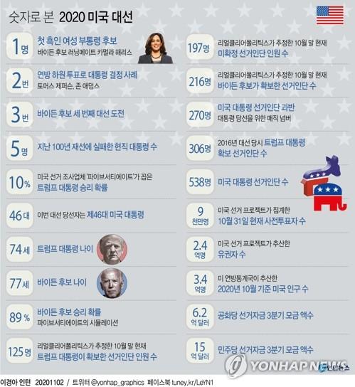 [미 대선 D-1] 1에서 15억까지…숫자로 본 미국 대선