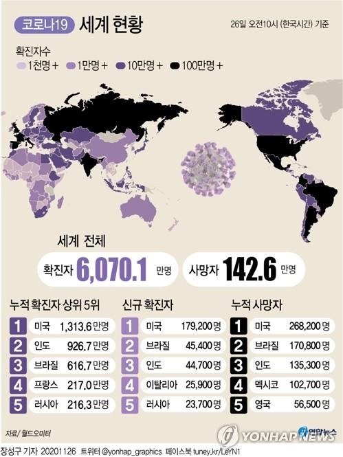 세계 코로나19 누적 확진자 11개월만에 6천만명 넘어(종합)