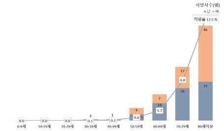 80세이상 코로나19 사망률 17.5%…치료중 환자 절반 중증 이상