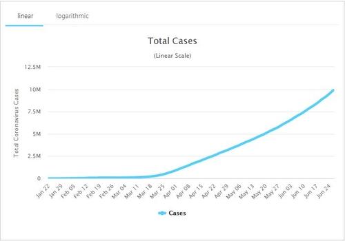 전세계 코로나19 확진자 1천만명 넘었다