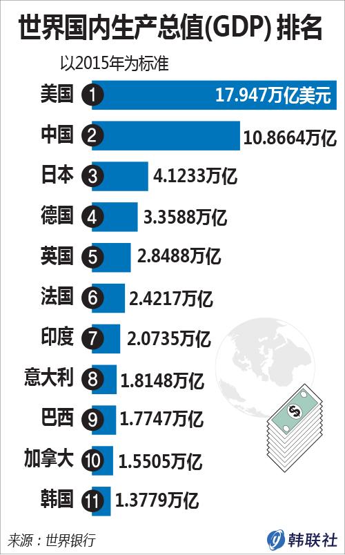 世界国内生产总值(GDP)排名