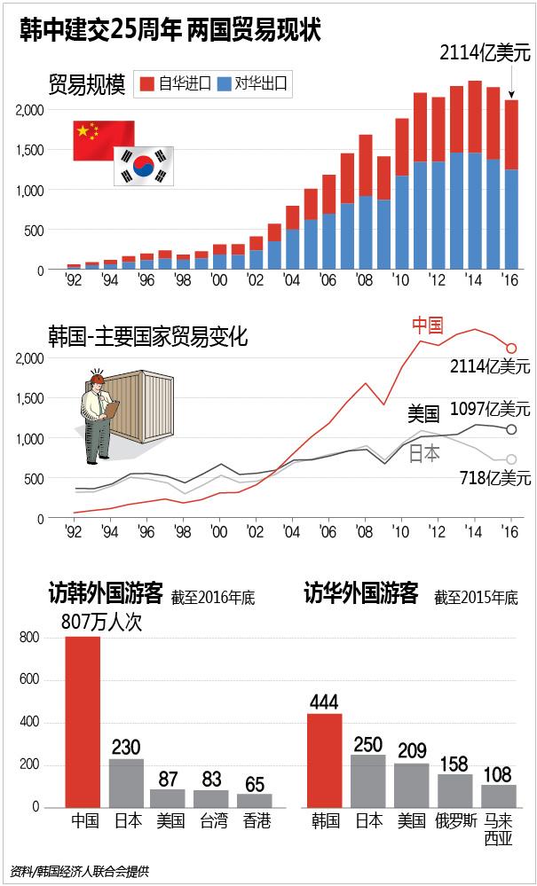 韩中建交25周年 两国贸易现状