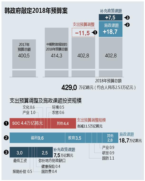 韩政府敲定2018年预算案