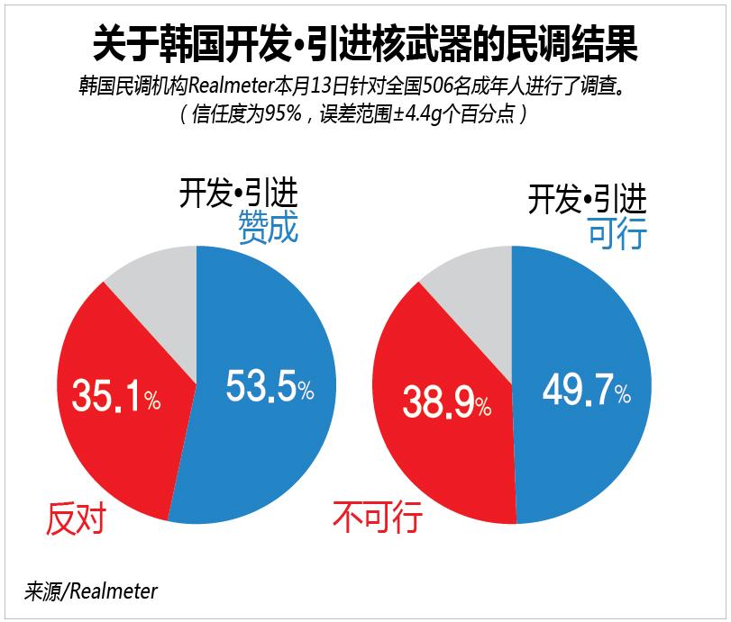 关于韩国开发·引进核武器的民调调查结果