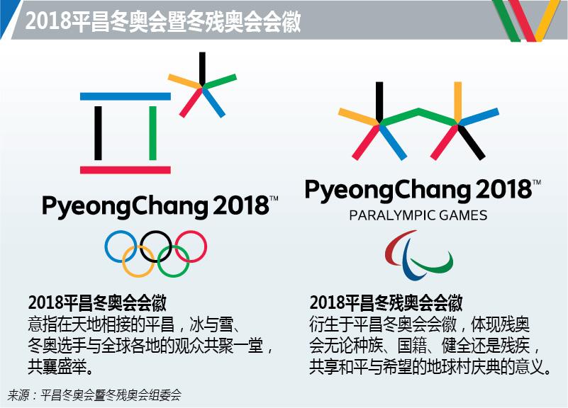 2018平昌冬奥会暨冬残奥会会徽