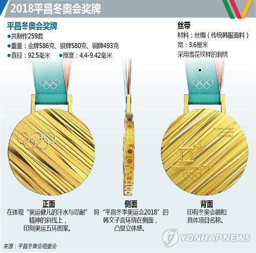 2018平昌冬奥会奖牌