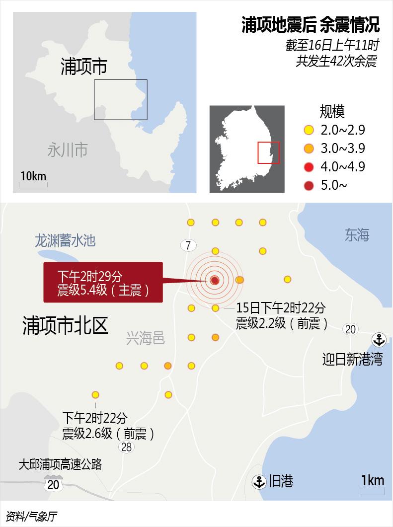 浦项地震后余震情况