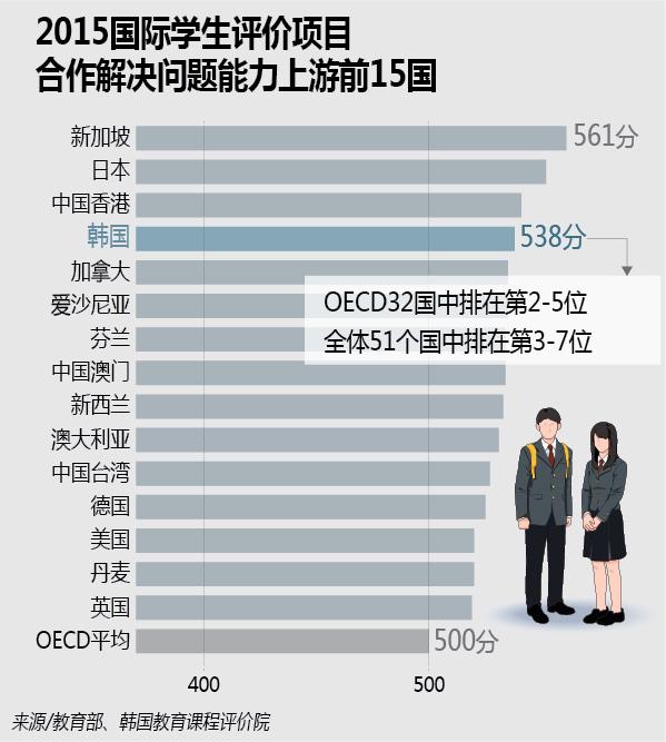 韩国学生合作解决问题能力排OECD上游
