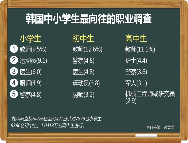 韩国中小学生最向往的职业调查