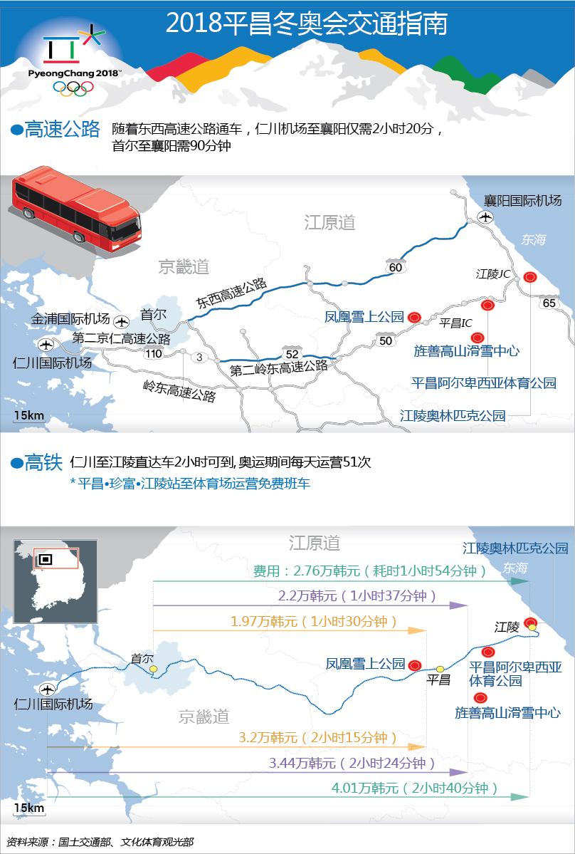 2018平昌冬奥会交通指南