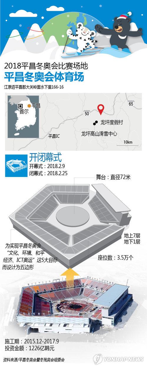 2018平昌冬奥会比赛场地