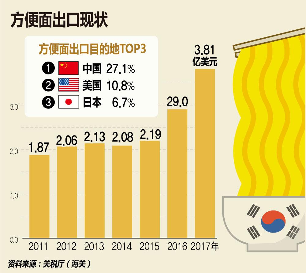 韩国方便面出口额创新高