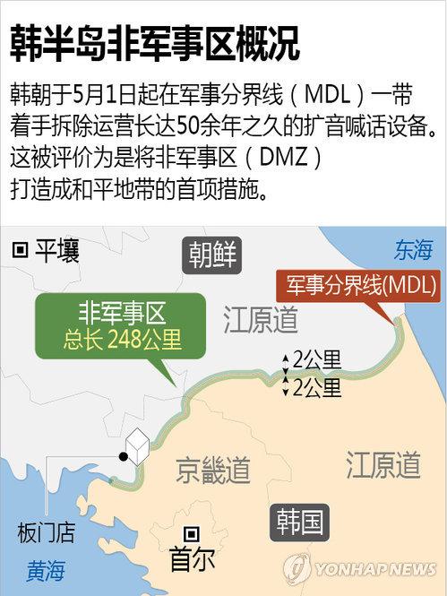 韩半岛非军事区概括