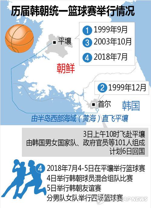 历届韩朝统一篮球赛举行情况