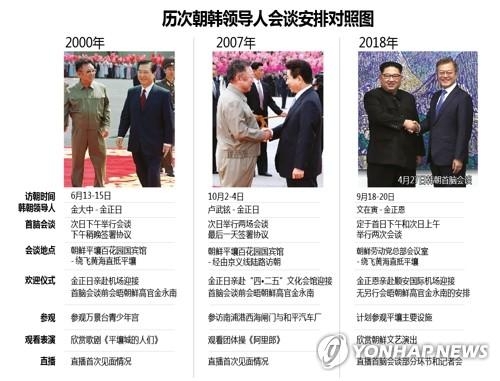 历次韩朝领导人会谈安排对照图