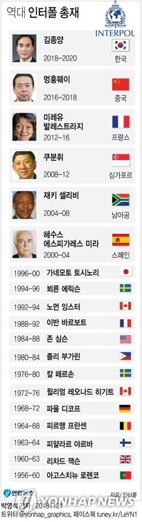 国际刑警组织历任主席