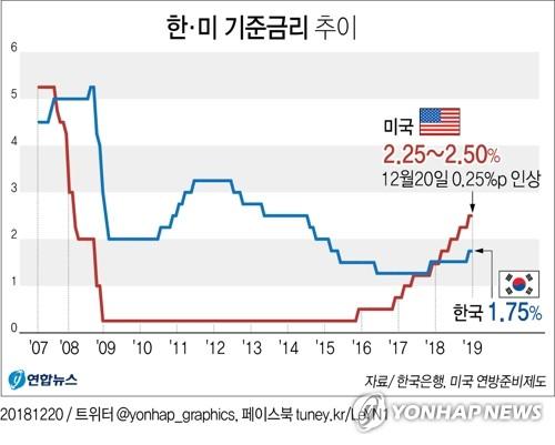 韩美利率走势(韩联社)