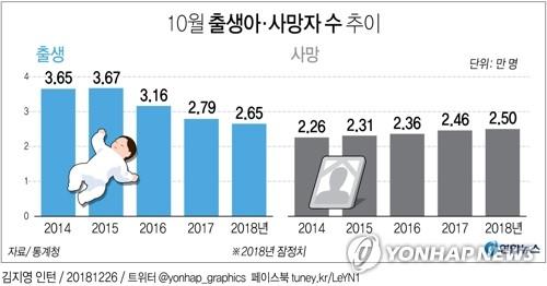 统计:韩10月出生人口2.65万人创新低 - 1