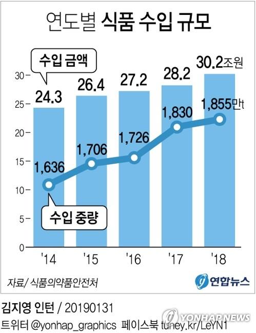 韩国2018年进口166国1855万吨食品