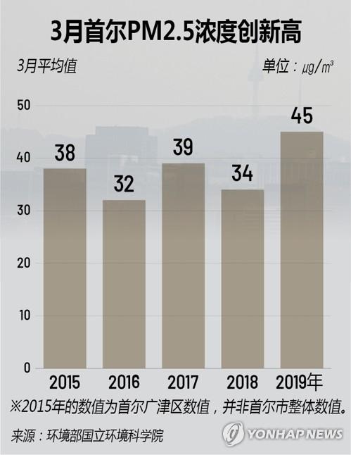 3月首尔PM2.5浓度创新高
