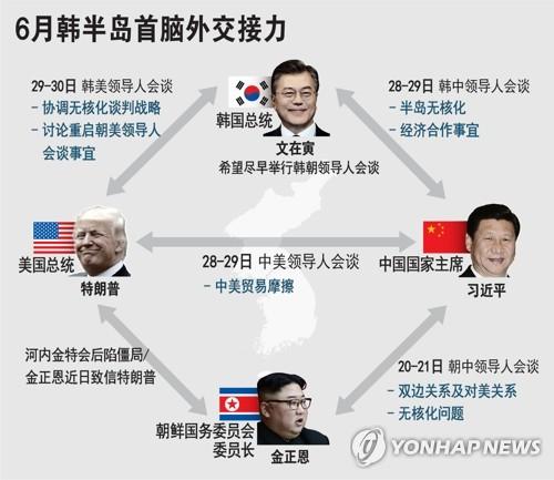 6月韩半岛首脑外交接力