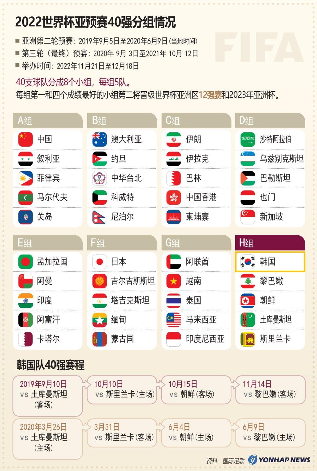 2022世界杯亚预赛40强分组情况