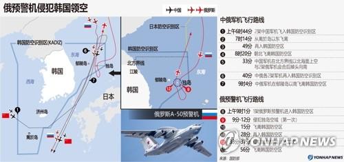 资料图表:俄预警机侵犯韩国领空 韩联社
