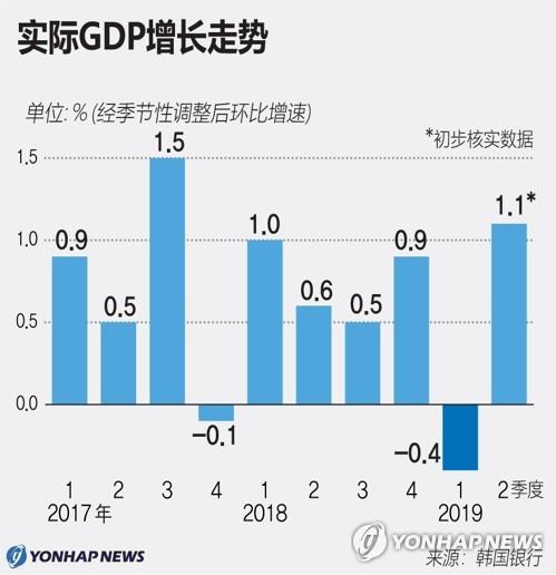 实际GDP增长走势
