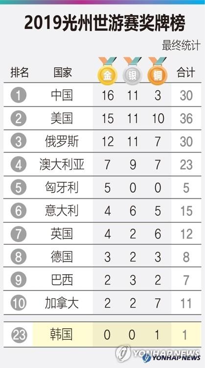 2019光州世游赛奖牌榜