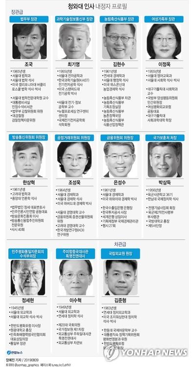 上排左起依次是被提名为法务部长官的曹国、提名为科学技术信息通信部长官的崔起荣、提名为农林畜产食品部长官的金炫秀、提名为女性家庭部长官的李贞玉;中排左起依次是提名为广播通信委员会委员长的韩相赫、提名为公正交易委员会委员长的赵成旭、提名为金融委员会委员长的殷成洙、提名为国家报勋处处长的朴三德;下派左起依次是被提名为民主和平统一咨询会议首席副议长的丁世铉、提名为驻美特命全权大使的李秀赫、提名为国立外交院院长(副部级)的金峻亨。 韩联社