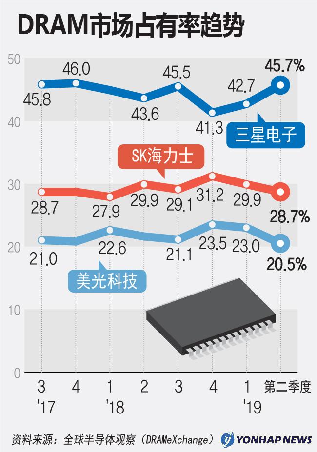 DRAM市场占有率趋势