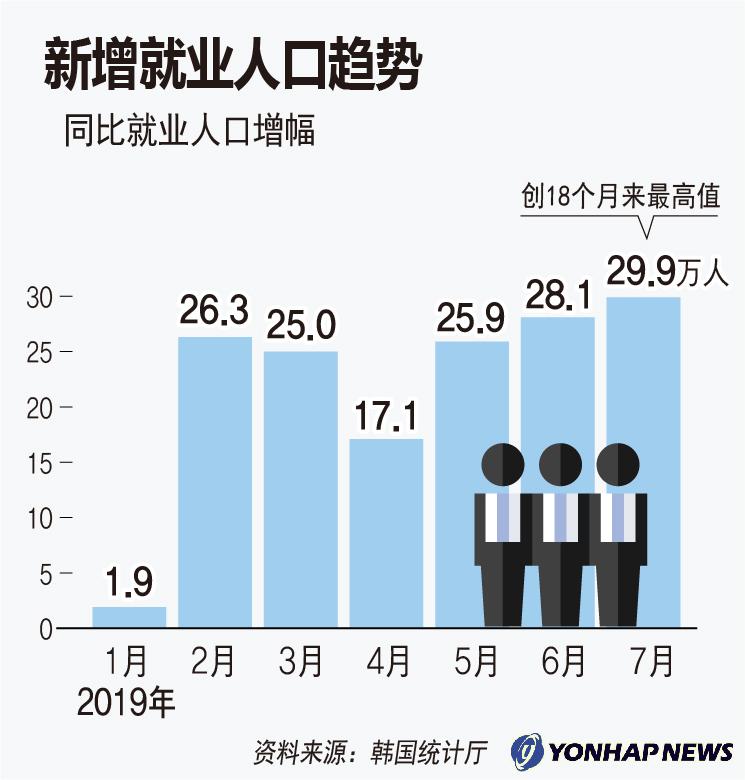 新增就业人口趋势