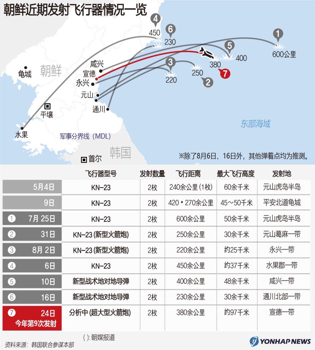 朝鲜近期发射飞行器情况一览