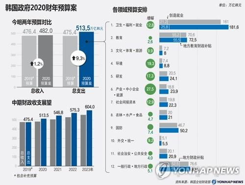 韩国政府2020财年预算案