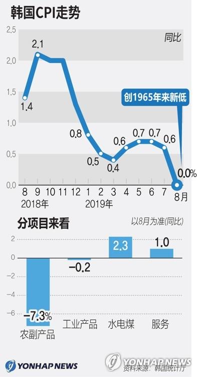 韩国CPI走势