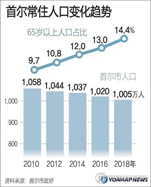 首尔常住人口变化趋势