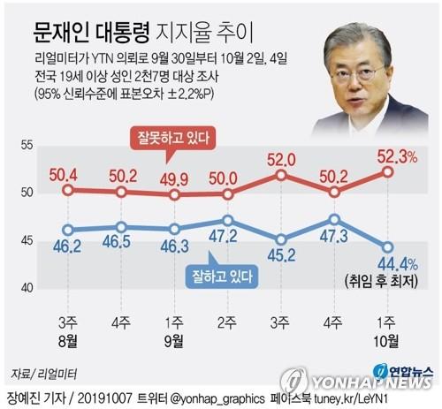 民调:文在寅施政支持率跌至44.4%创新低