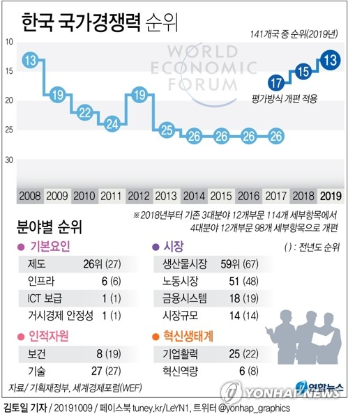 韩国全球竞争力趋势走向图 韩联社