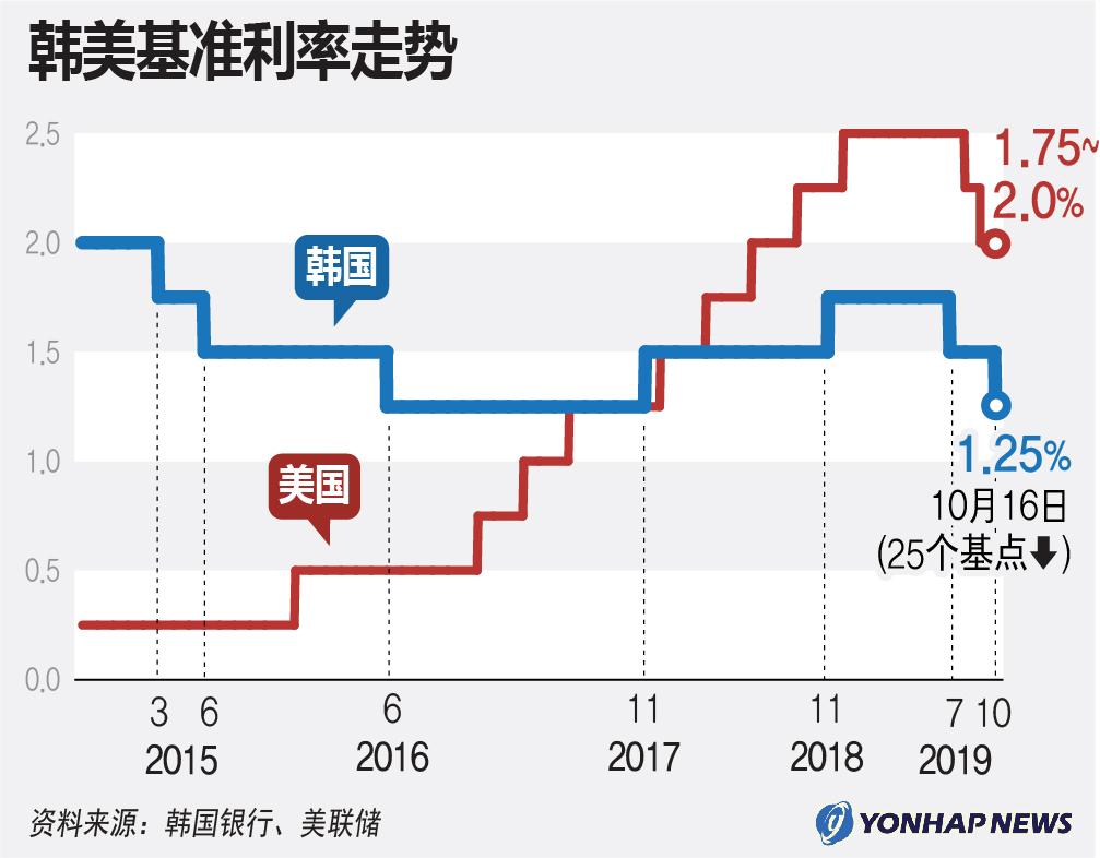 韩美基准利率走势