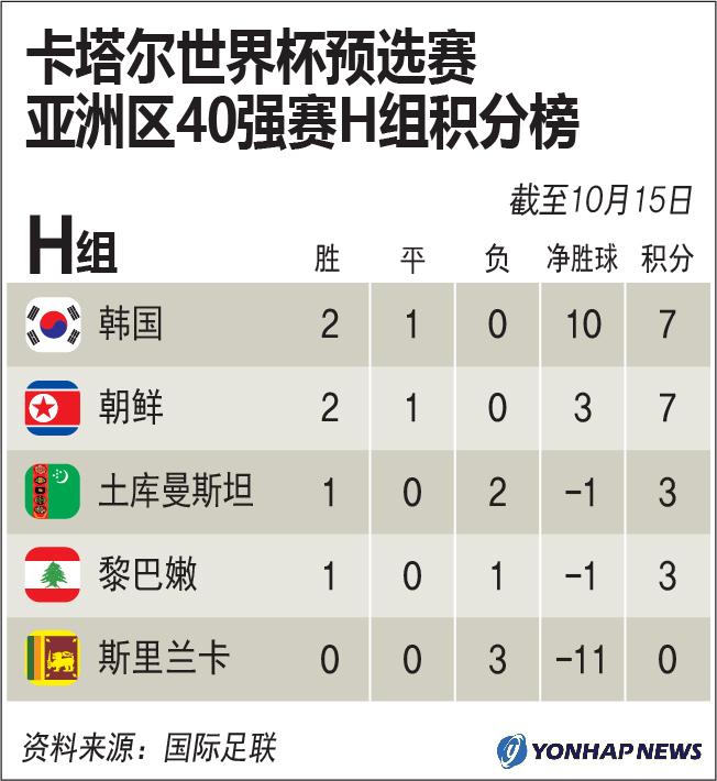 卡塔尔世界杯预选赛亚洲区40强赛H组积分榜
