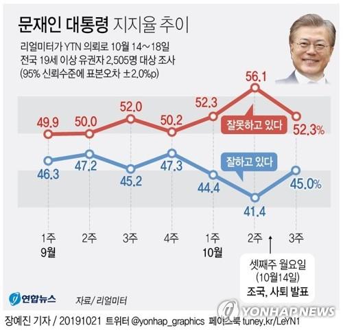民调:文在寅施政支持率回升至45%