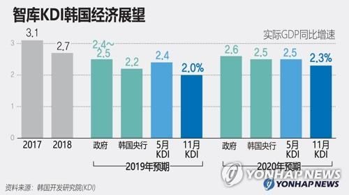 智库KDI韩国经济展望