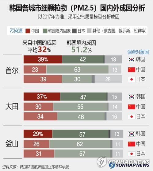 韩国各城市细颗粒物(PM2.5)国内外成因分析
